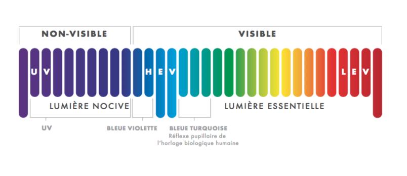 Filtre-lentilles-lumiere-bleue